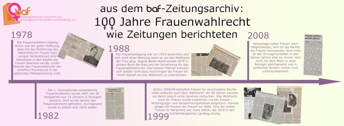 Schatzkammer und Fundstelle Archiv: